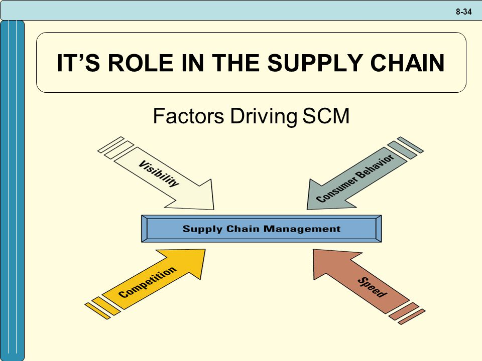 IT'S ROLE IN THE SUPPLY CHAIN