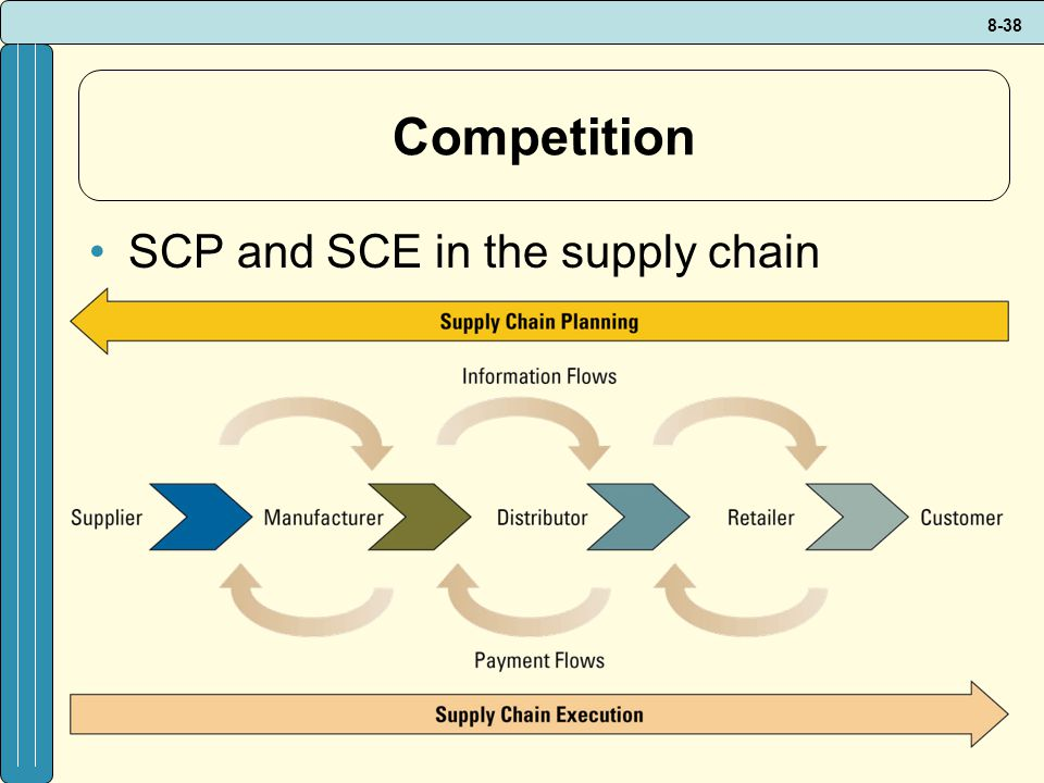 Competition SCP and SCE in the supply chain