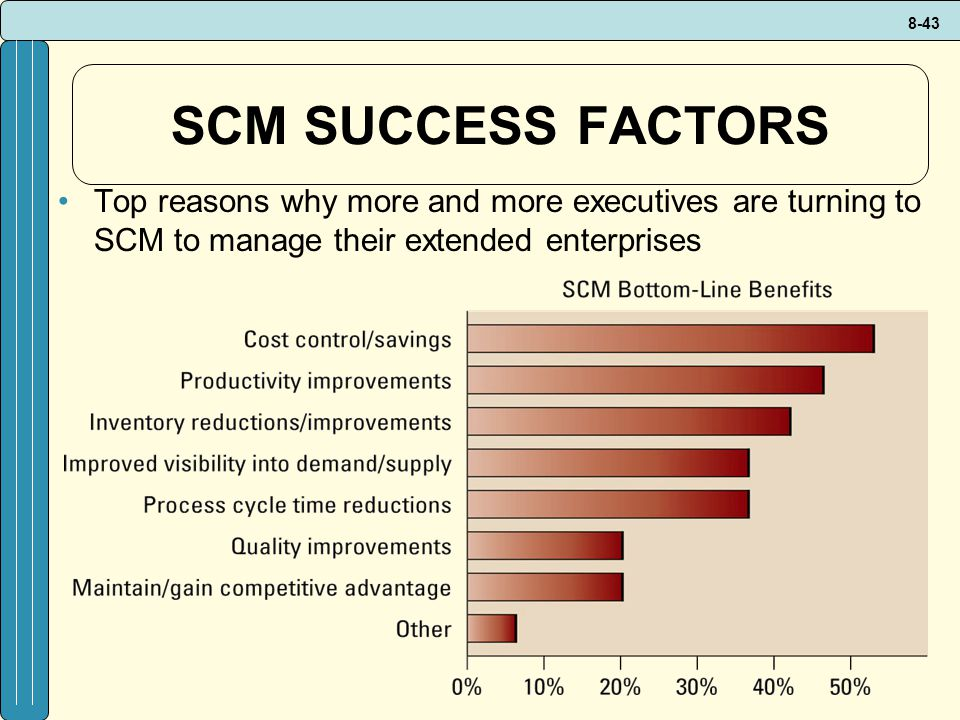 SCM SUCCESS FACTORS Top reasons why more and more executives are turning to SCM to manage their extended enterprises.
