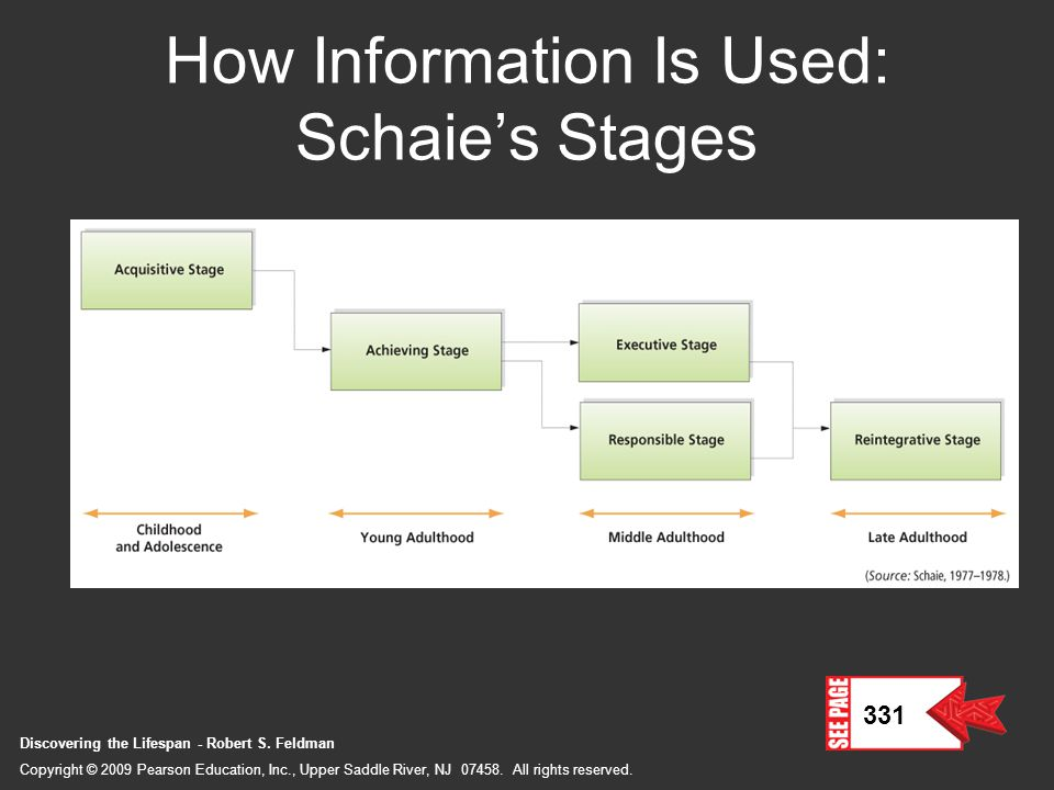 How Information Is Used: Schaie's Stages