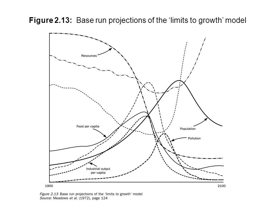 Figure 2.13: Base run projections of the 'limits to growth' model