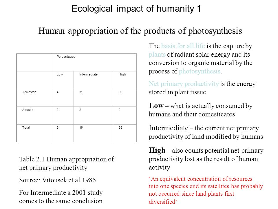 Ecological impact of humanity 1