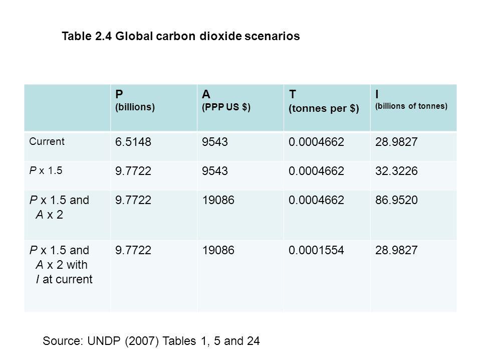 Table 2.4 Global carbon dioxide scenarios P A T I