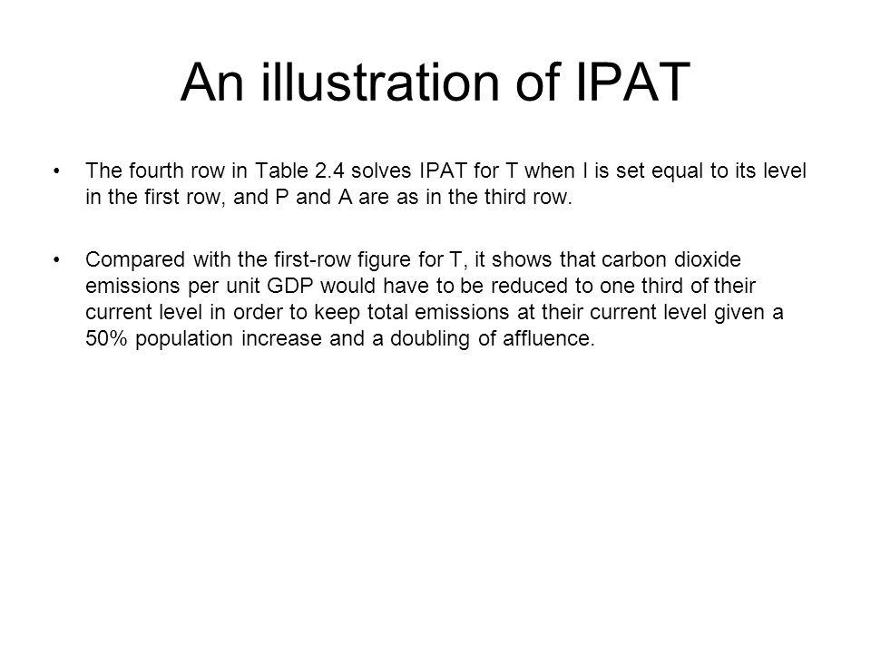 An illustration of IPAT