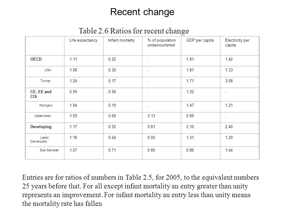 Table 2.6 Ratios for recent change