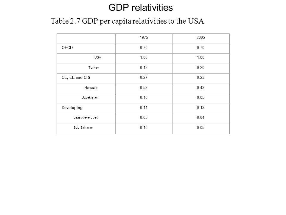 GDP relativities Table 2.7 GDP per capita relativities to the USA 1975