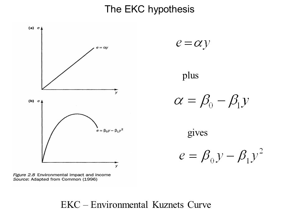 EKC – Environmental Kuznets Curve