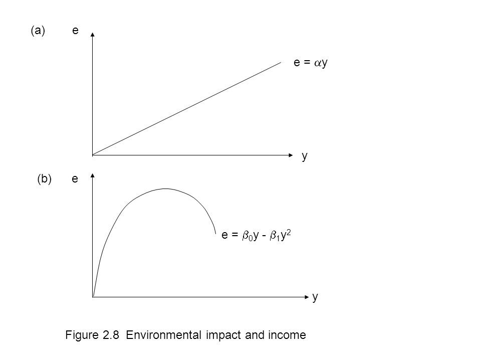 (a) e e = y y (b) e e = 0y - 1y2 y Figure 2.8 Environmental impact and income
