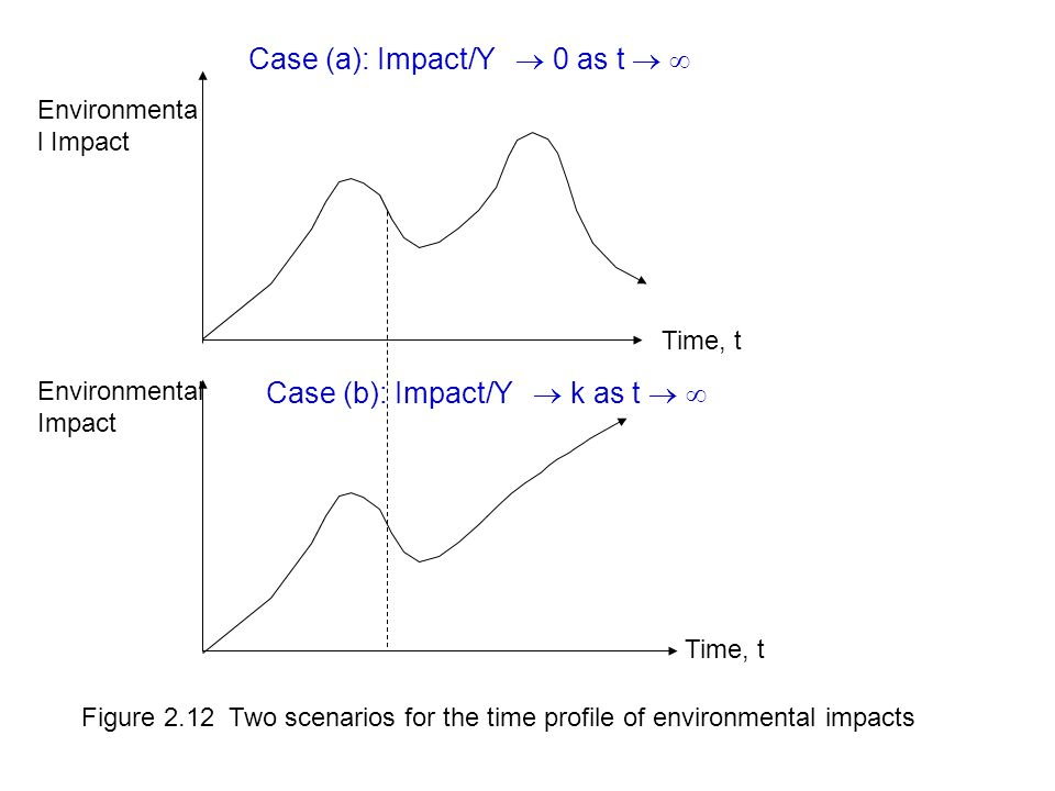 Case (a): Impact/Y  0 as t  
