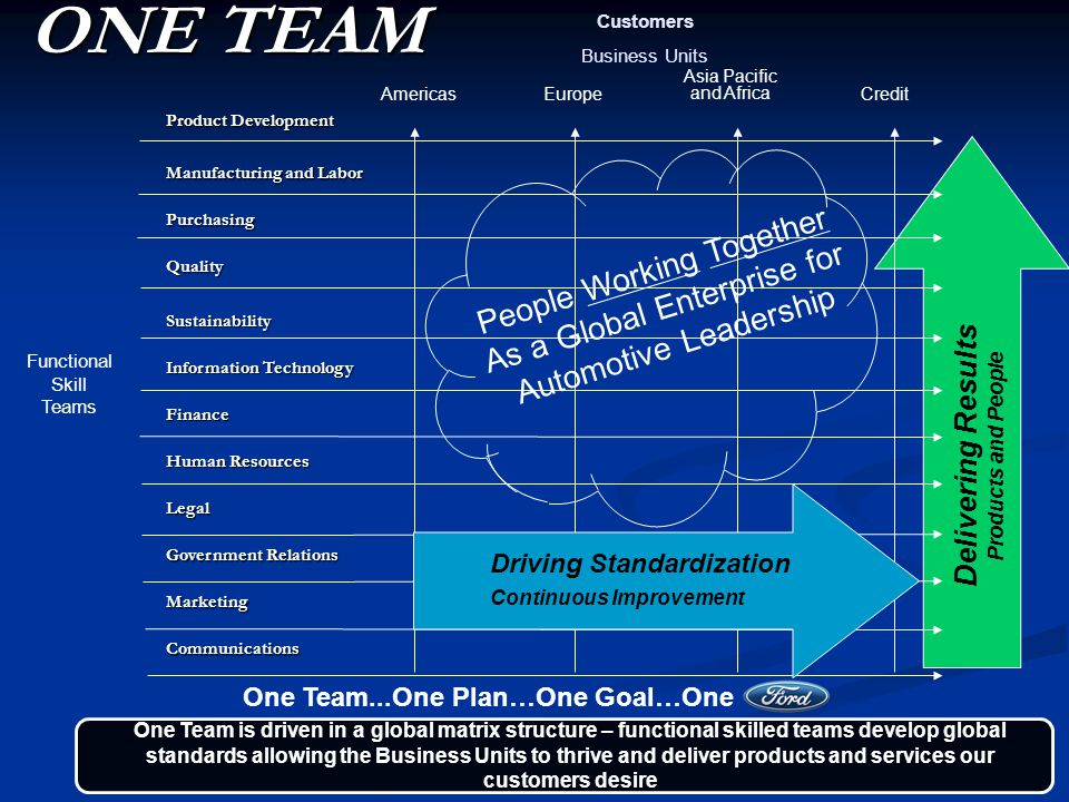 The quality journey of ford ppt video online download for Ford motor company human resources phone number