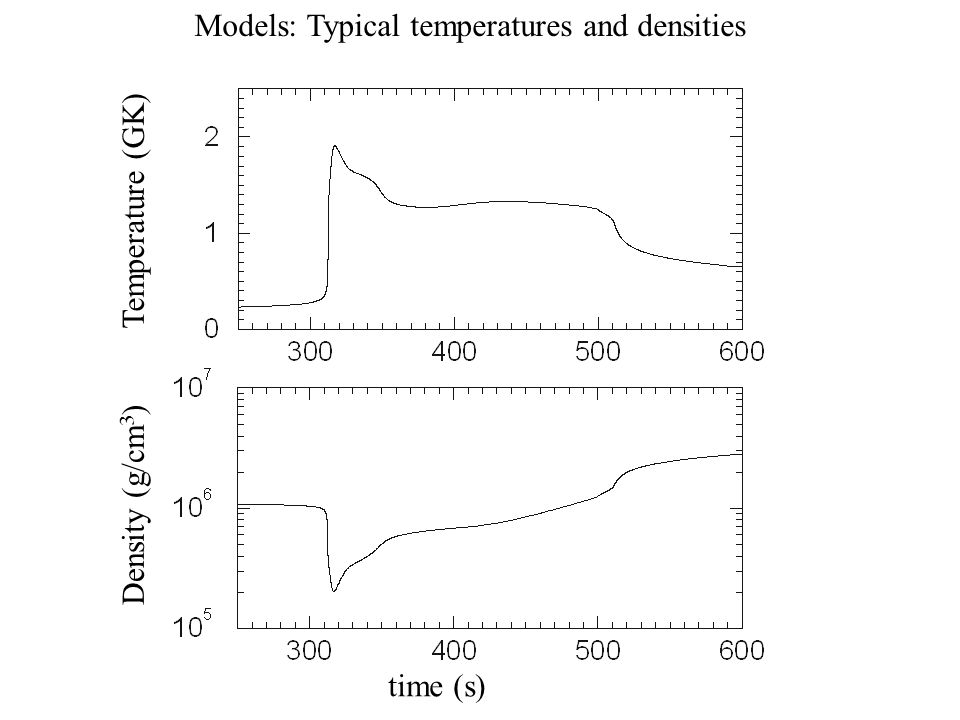 rp-process nucleosynthesis at extreme temperature and density conditions Rp-process nucleosynthesis at extreme temperature and density  density  conditions, t 2 8 x io k and p  lo4 g/cm3, the reaction path may well proceed.