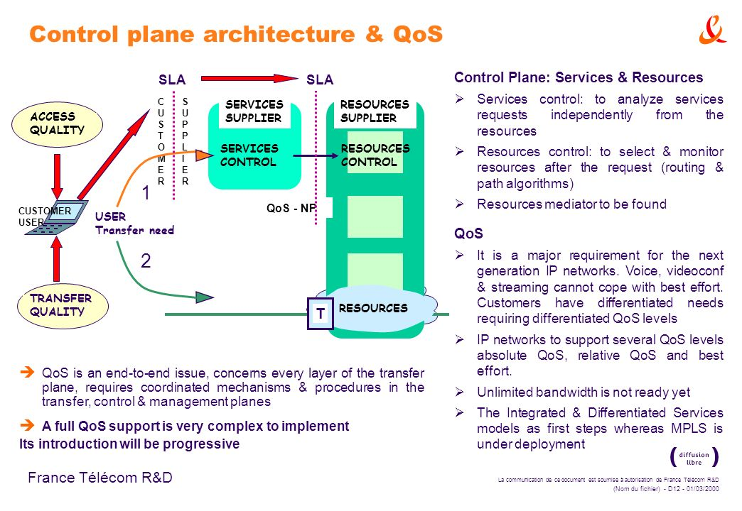 Control plane architecture & QoS