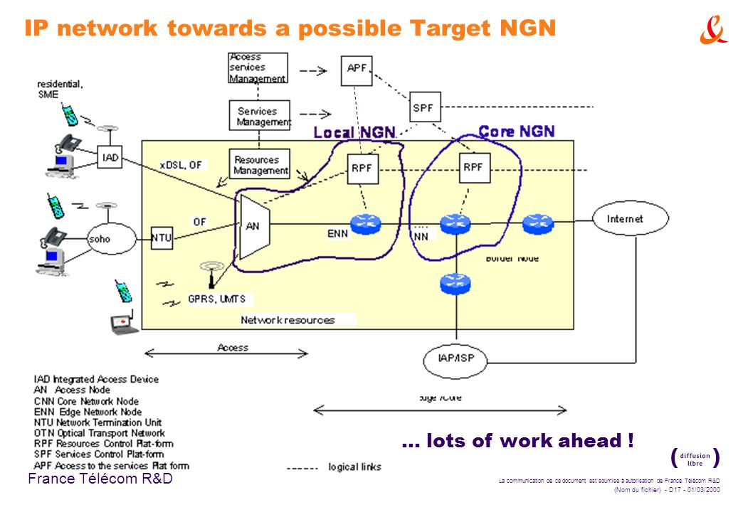 IP network towards a possible Target NGN
