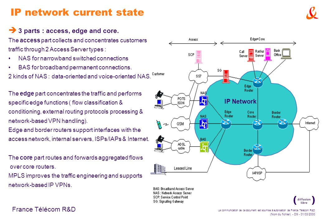 IP network current state