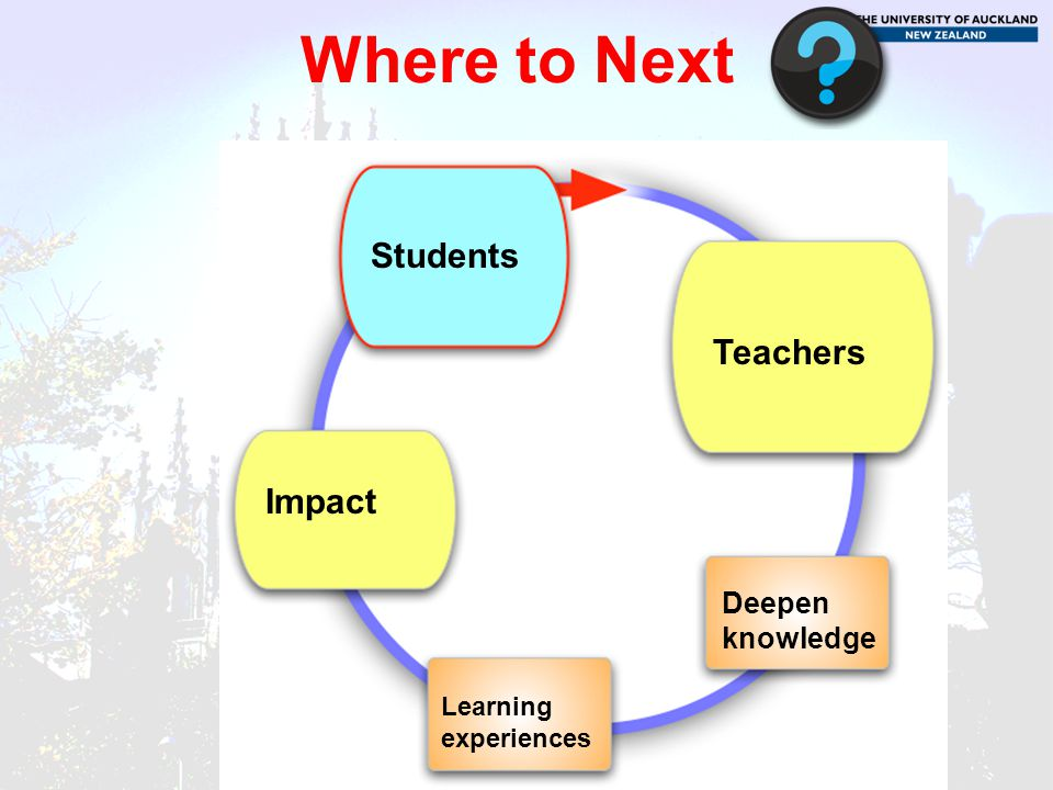 Where to Next Students Teachers Impact Deepen knowledge