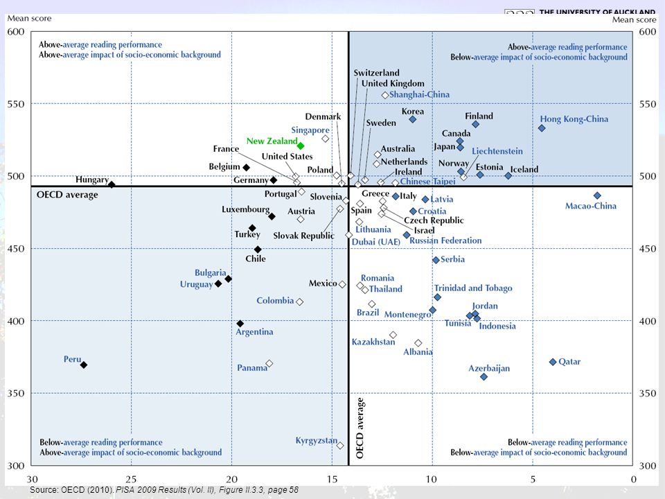 Source: OECD (2010). PISA 2009 Results (Vol. II), Figure II. 3
