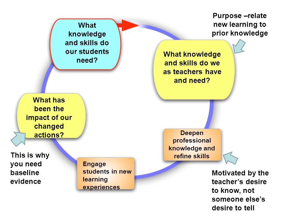 Purpose –relate new learning to prior knowledge