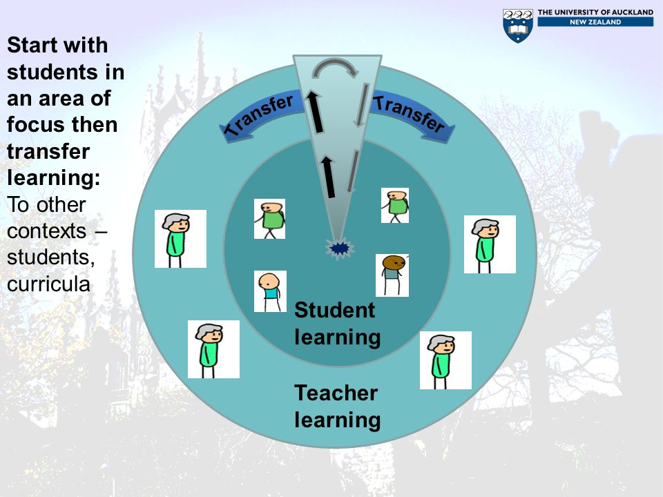 Start with students in an area of focus then transfer learning: