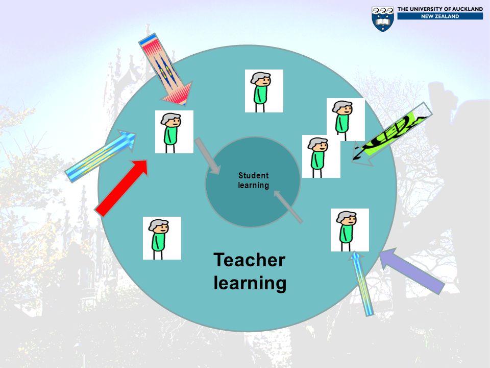 Student learning Teacher learning