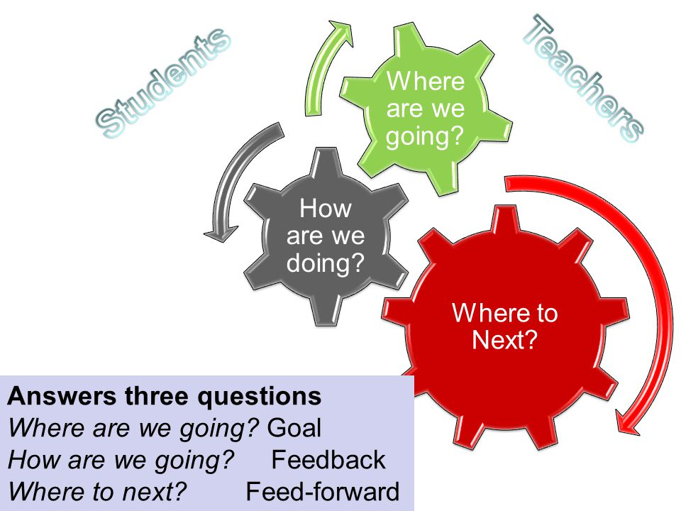 Students Teachers Answers three questions Where are we going Goal