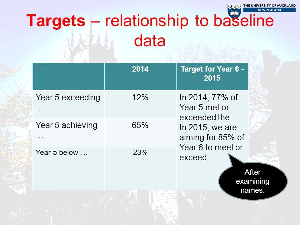 Targets – relationship to baseline data