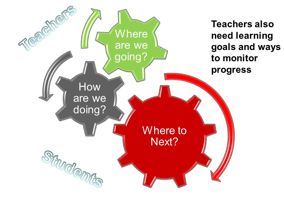 Where to Next How are we doing Where are we going Teachers. Teachers also need learning goals and ways to monitor progress.