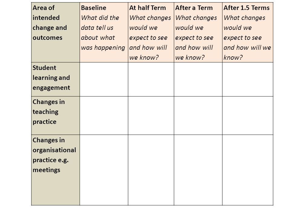 Area of intended change and outcomes Baseline