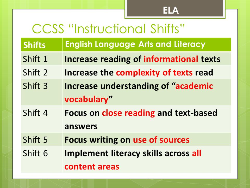 Writing across all content areas of reading