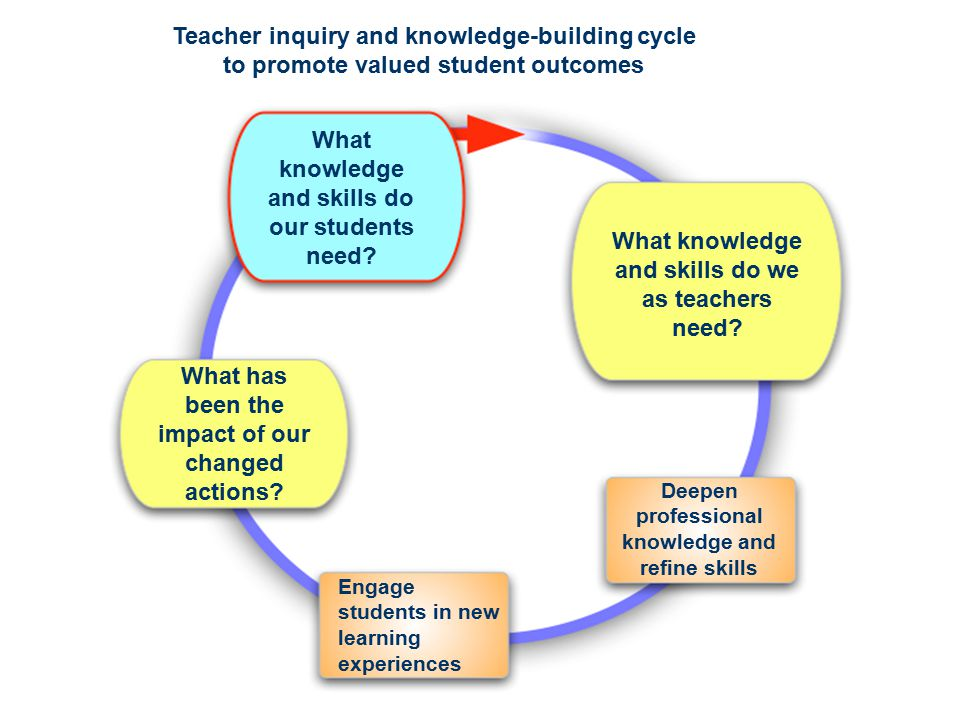Teacher inquiry and knowledge-building cycle