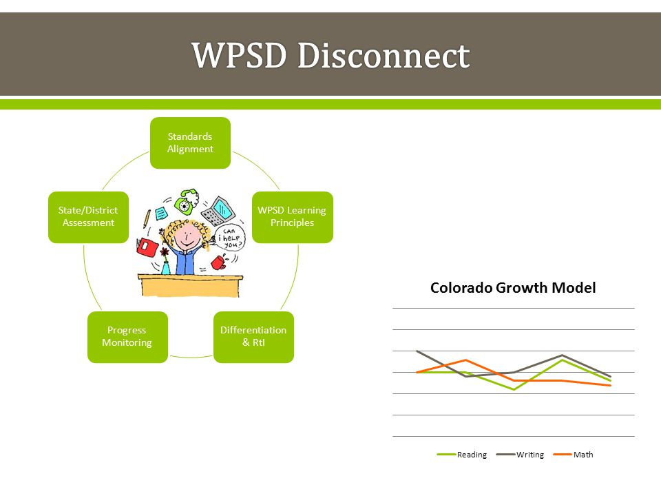 WPSD Disconnect Standards Alignment WPSD Learning Principles