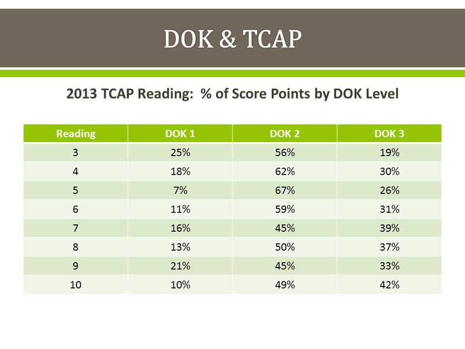 2013 TCAP Reading: % of Score Points by DOK Level