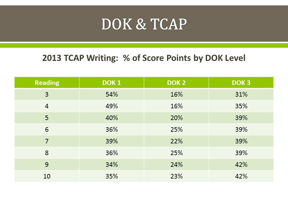 2013 TCAP Writing: % of Score Points by DOK Level