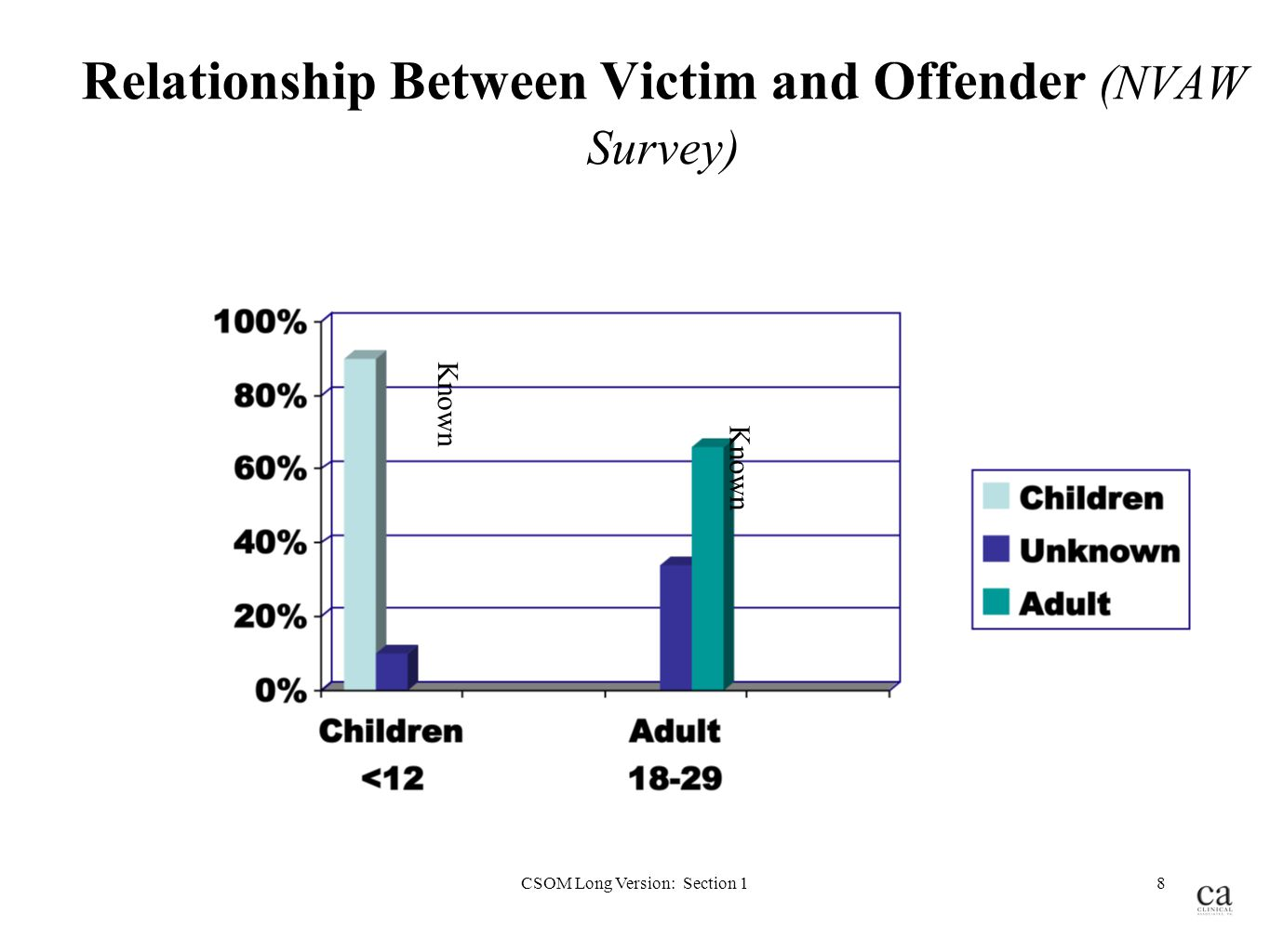 victim and offender relationship