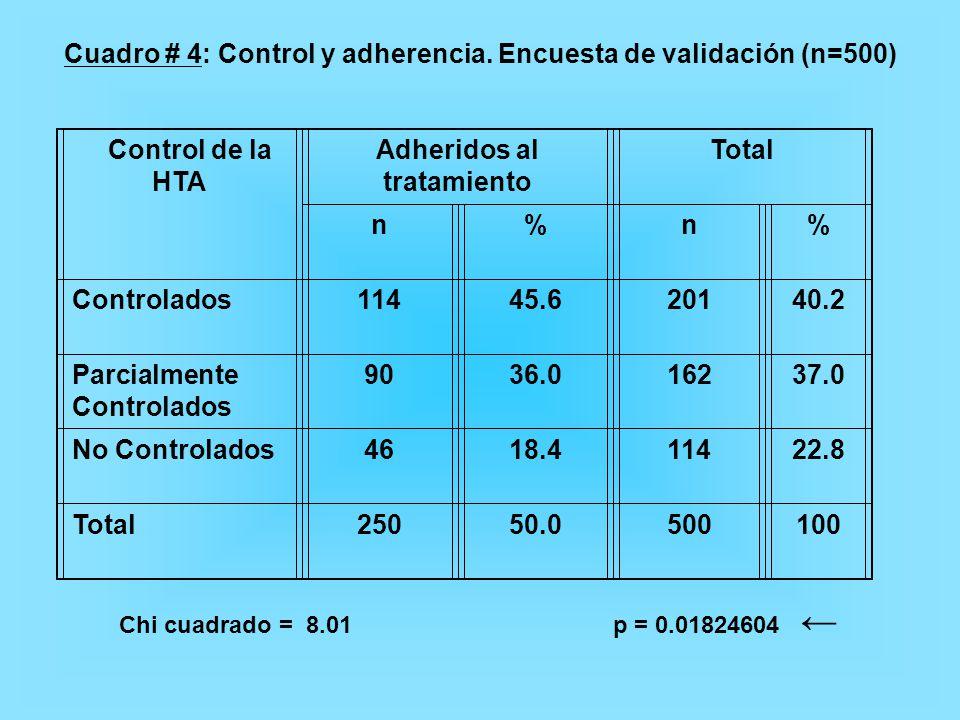 Cuadro # 4: Control y adherencia. Encuesta de validación (n=500)