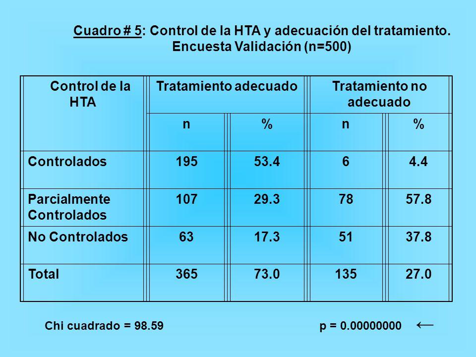 Cuadro # 5: Control de la HTA y adecuación del tratamiento.