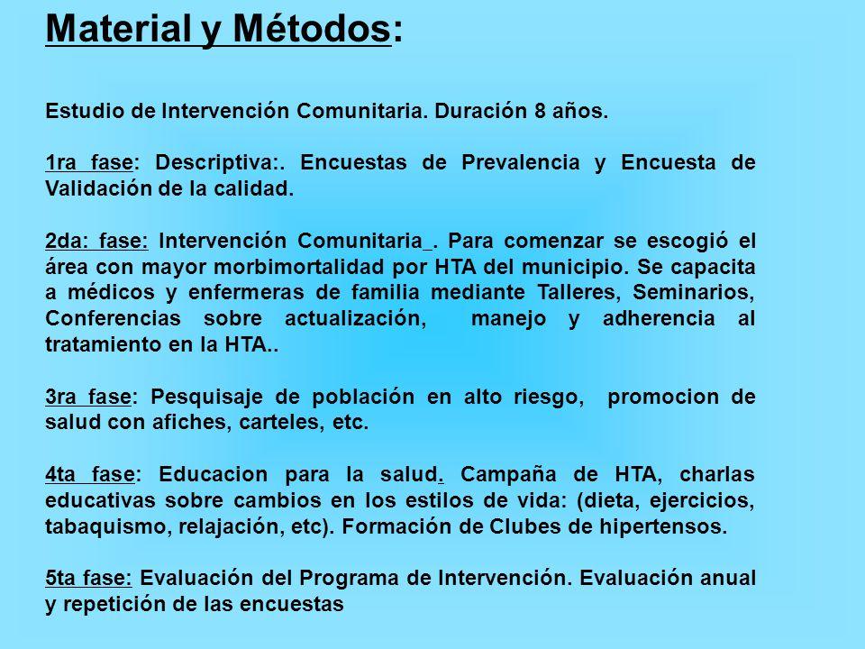 Material y Métodos: Estudio de Intervención Comunitaria. Duración 8 años.