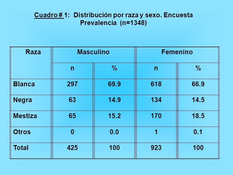 Cuadro # 1: Distribución por raza y sexo. Encuesta Prevalencia (n=1348)