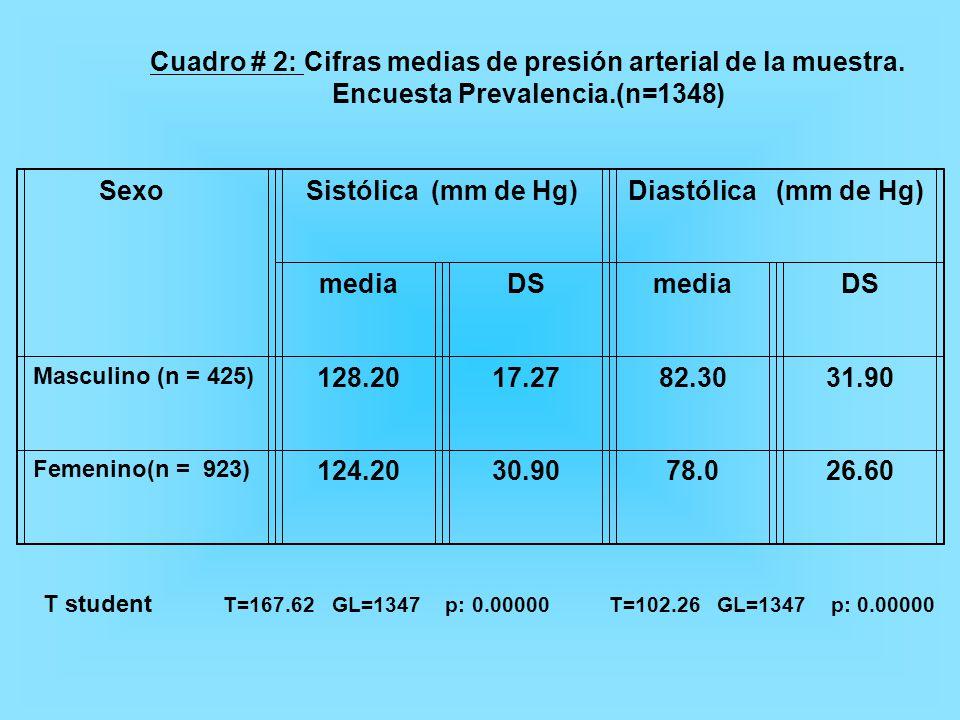 Cuadro # 2: Cifras medias de presión arterial de la muestra.