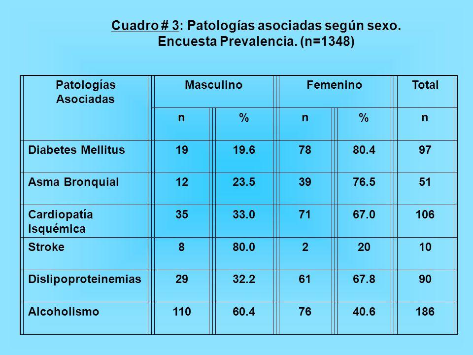 Cuadro # 3: Patologías asociadas según sexo.