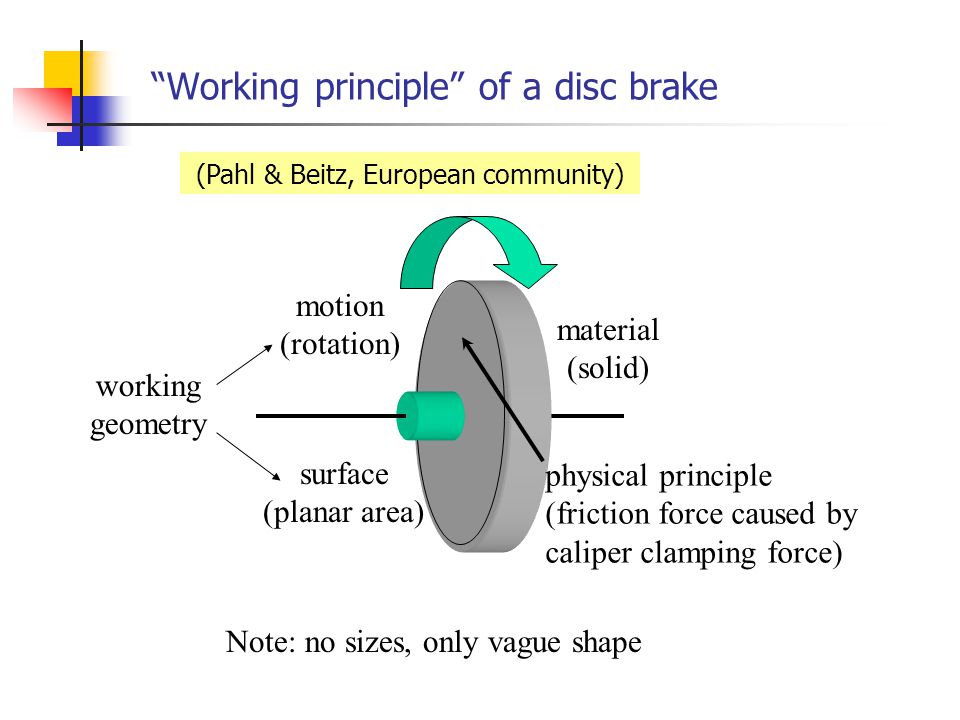 how to work out the area of a disc