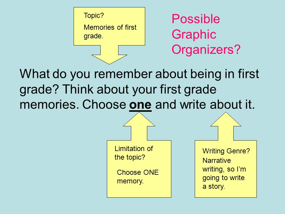 Topic Possible Graphic Organizers Memories of first grade.