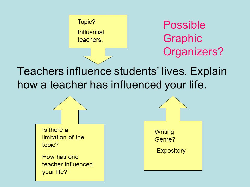 Topic Possible Graphic Organizers Influential teachers. Teachers influence students' lives. Explain how a teacher has influenced your life.