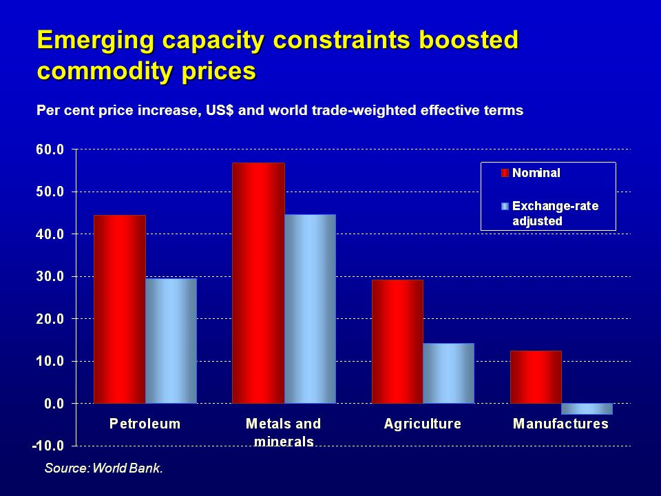 Emerging capacity constraints boosted commodity prices Per cent price increase, US$ and world trade-weighted effective terms