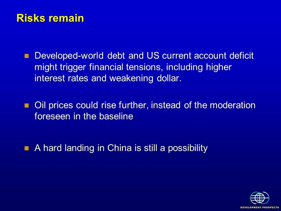 Risks remain