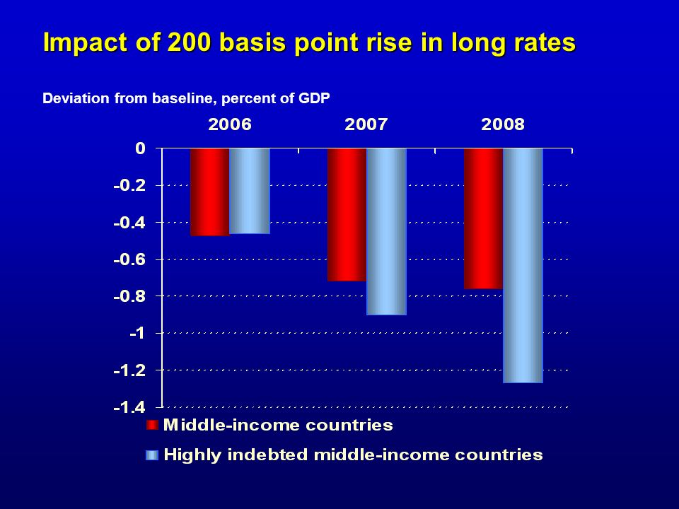 Impact of 200 basis point rise in long rates Deviation from baseline, percent of GDP