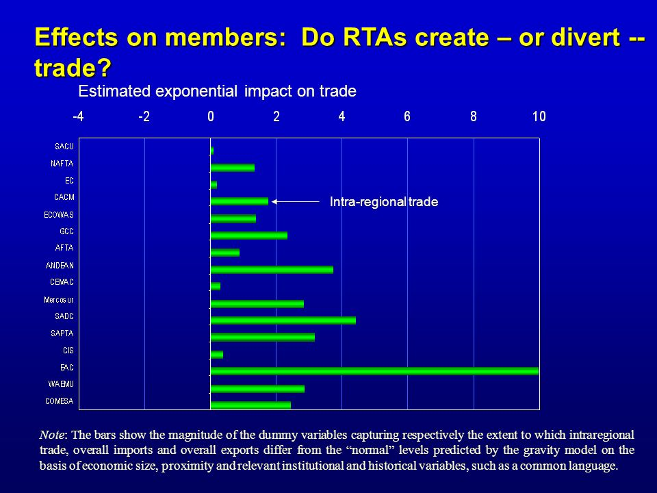 Effects on members: Do RTAs create – or divert -- trade