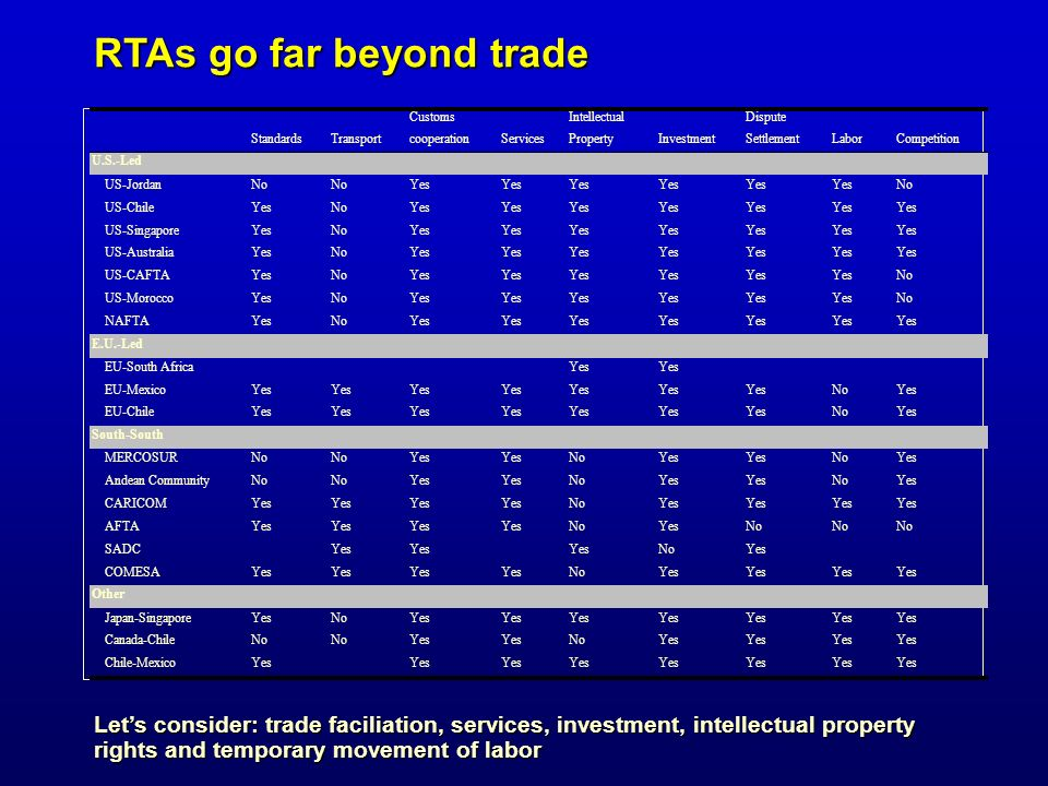 RTAs go far beyond trade