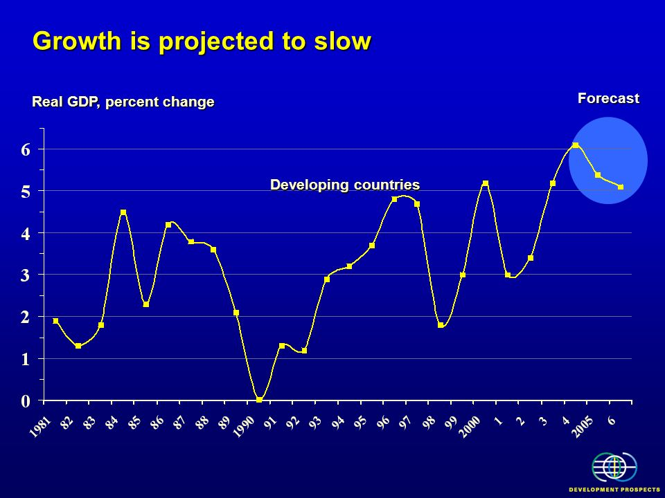 Growth is projected to slow