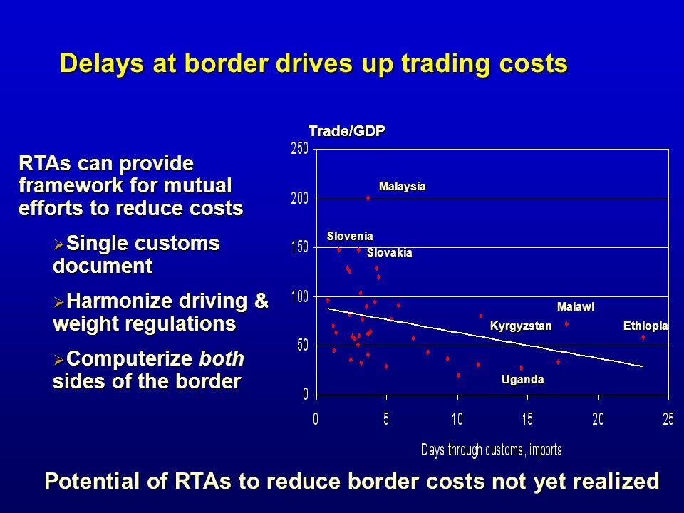 Delays at border drives up trading costs