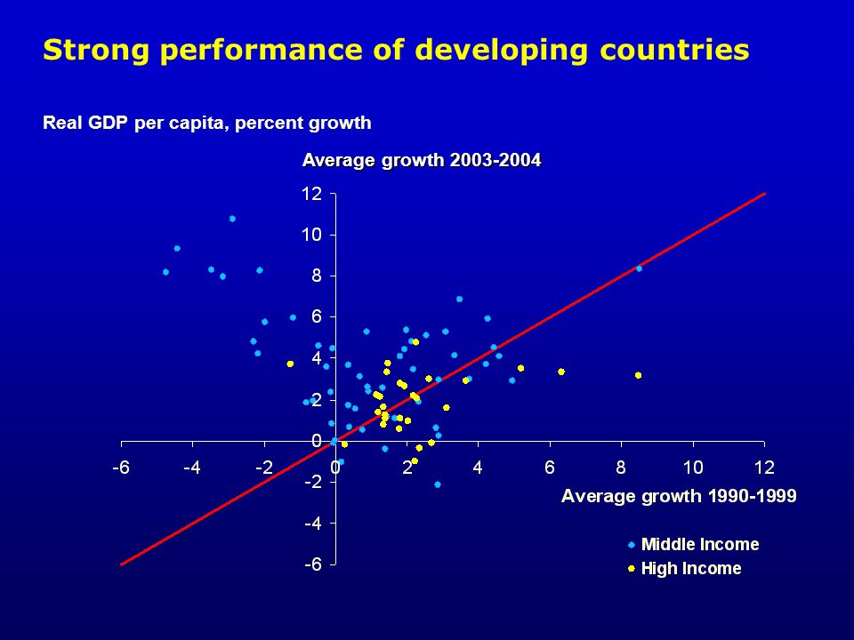 Strong performance of developing countries Real GDP per capita, percent growth